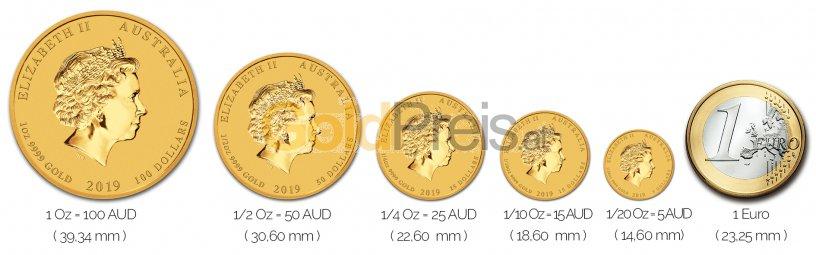 Größenvergleich Lunar Serie II Goldmünze mit 1 Euro-Stück
